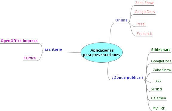 Aplicaciones-para-presentaciones