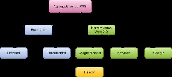 Organizar La Información En Internet I Blog De Antonio Omatos